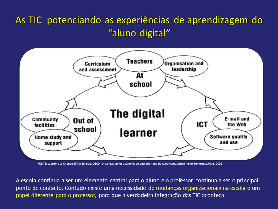 FONTE: Learning to Change: ICT in Schools. OECD - organisation for economic co-operation and development. Schooling for Tomorrow. Paris. 2001 A escola