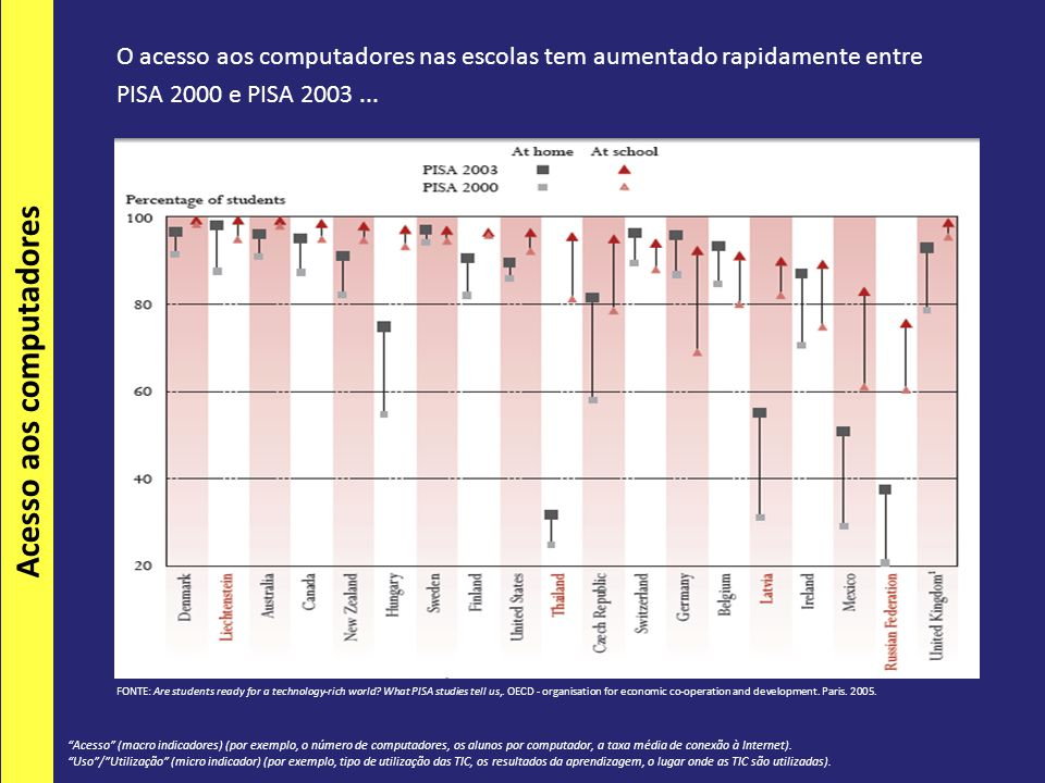 O acesso aos computadores nas escolas tem aumentado rapidamente entre PISA 2000 e PISA 2003... FONTE: Are students ready for a technology-rich world?