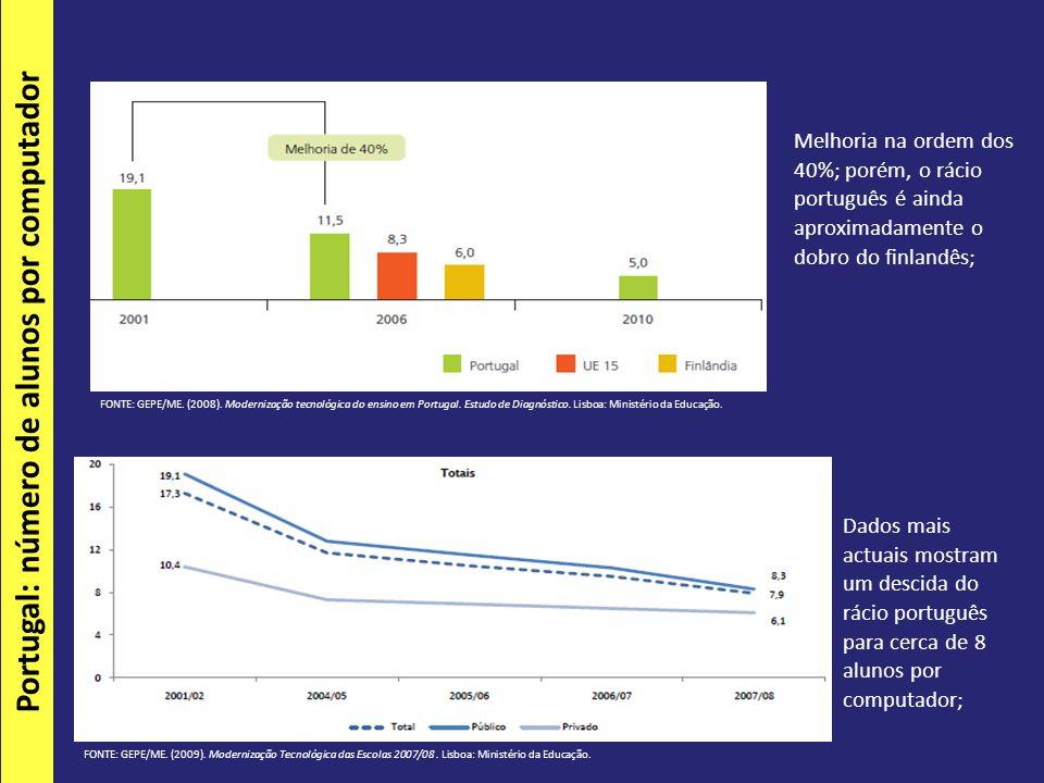 FONTE: GEPE/ME. (2008). Modernização tecnológica do ensino em Portugal.