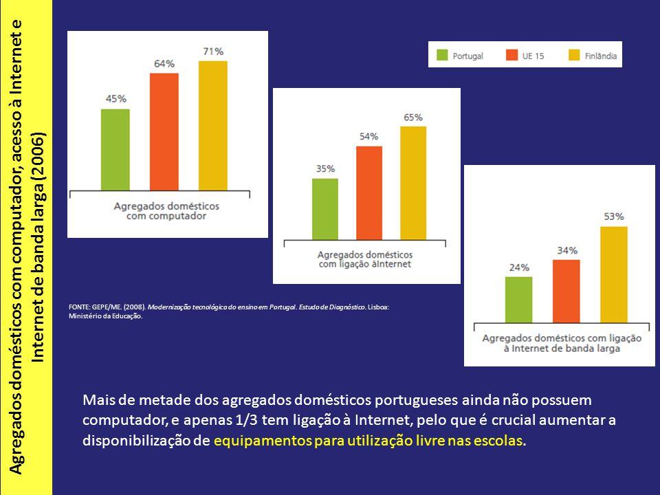 Mais de metade dos agregados domésticos portugueses ainda não possuem computador, e apenas 1/3 tem ligação à Internet, pelo que é crucial aumentar a disponibilização de equipamentos para utilização livre nas escolas.