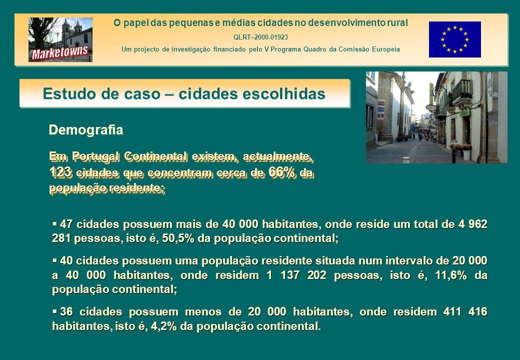 Estudo de caso – cidades escolhidas O papel das pequenas e médias cidades no desenvolvimento rural QLRT–2000-01923 Um projecto de investigação financiado pelo V Programa Quadro da Comissão Europeia O papel das pequenas e médias cidades no desenvolvimento rural QLRT–2000-01923 Um projecto de investigação financiado pelo V Programa Quadro da Comissão Europeia  47 cidades possuem mais de 40 000 habitantes, onde reside um total de 4 962 281 pessoas, isto é, 50,5% da população continental;  40 cidades possuem uma população residente situada num intervalo de 20 000 a 40 000 habitantes, onde residem 1 137 202 pessoas, isto é, 11,6% da população continental;  36 cidades possuem menos de 20 000 habitantes, onde residem 411 416 habitantes, isto é, 4,2% da população continental.