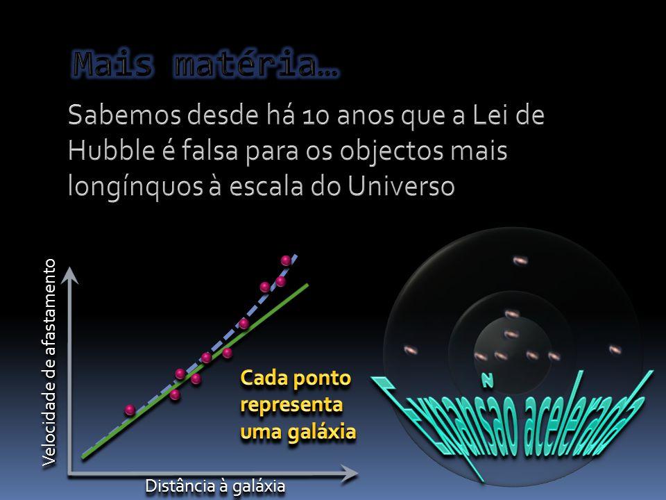 Distância à galáxia Velocidade de afastamento