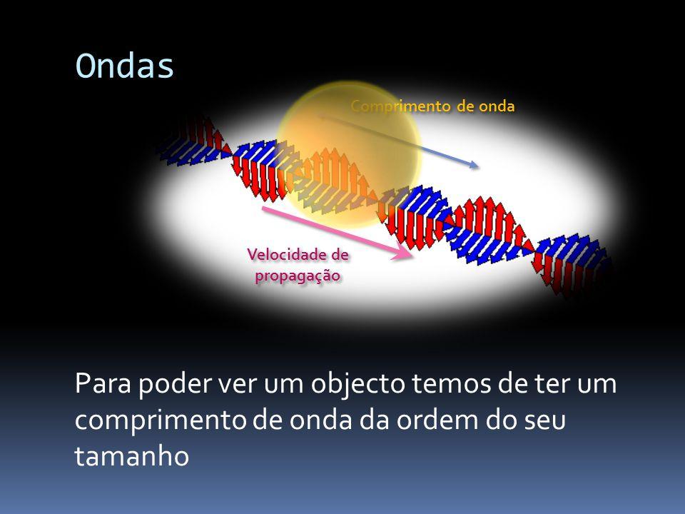 Ondas Comprimento de onda Velocidade de propagação Para poder ver um objecto temos de ter um comprimento de onda da ordem do seu tamanho