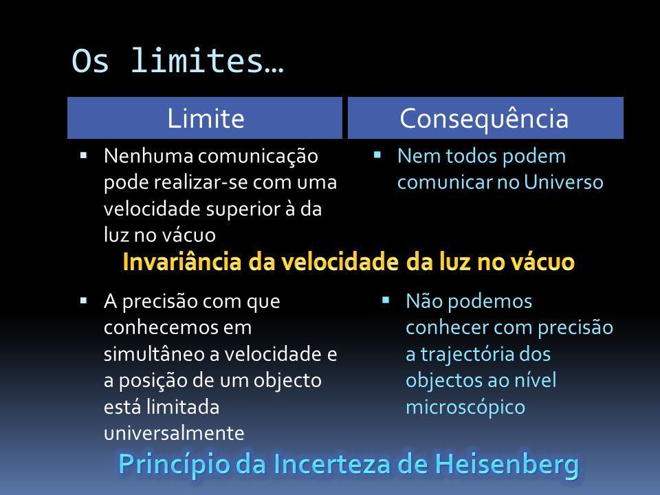 LimiteConsequência  Nenhuma comunicação pode realizar-se com uma velocidade superior à da luz no vácuo  Nem todos podem comunicar no Universo  A precisão com que conhecemos em simultâneo a velocidade e a posição de um objecto está limitada universalmente  Não podemos conhecer com precisão a trajectória dos objectos ao nível microscópico Os limites…