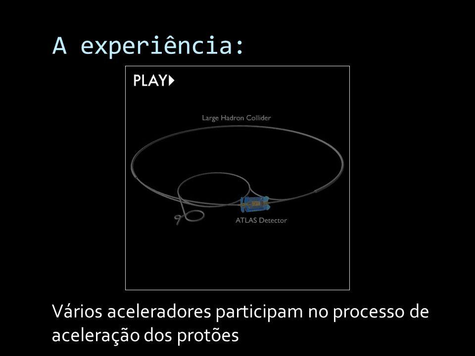 A experiência: Vários aceleradores participam no processo de aceleração dos protões