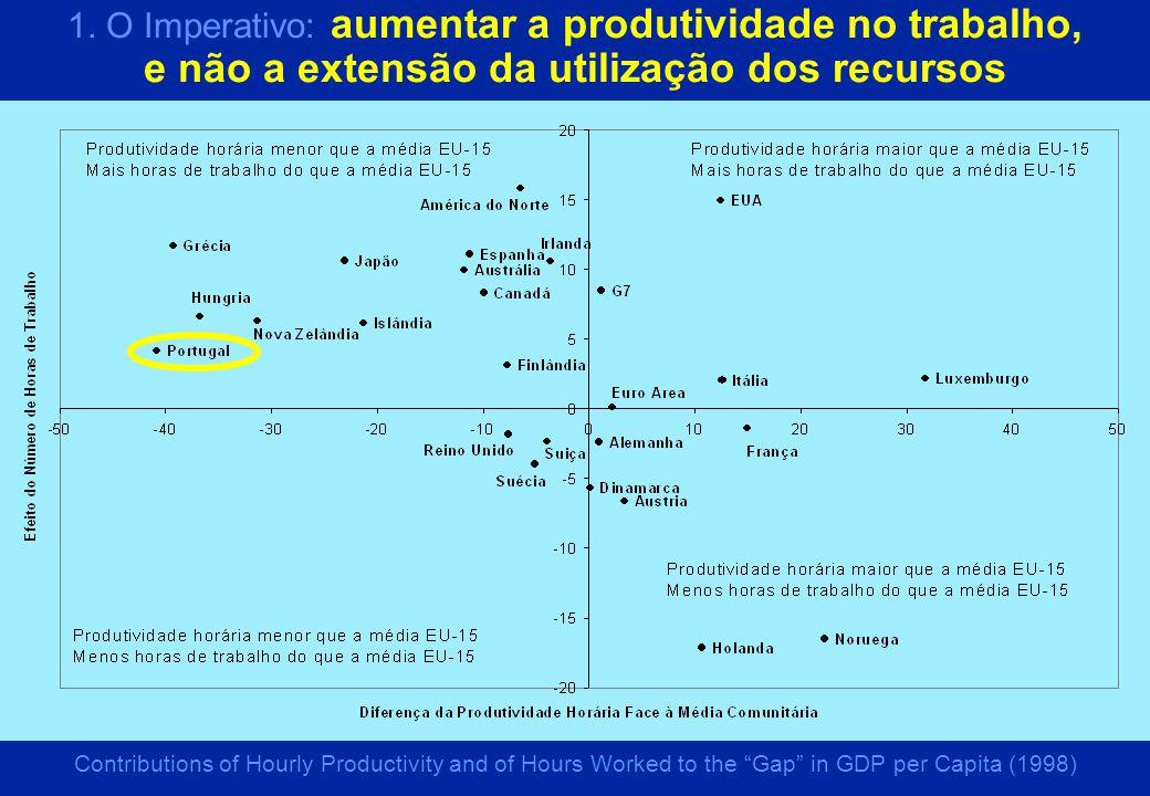 A Inovação é uma actividade de risco. Crescimento da produtividade: apenas a médio prazo...