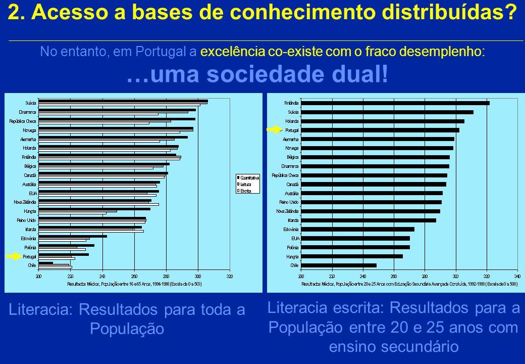 Portugal tem falta de competências técnicas 2. Acesso a bases de conhecimento distribuídas