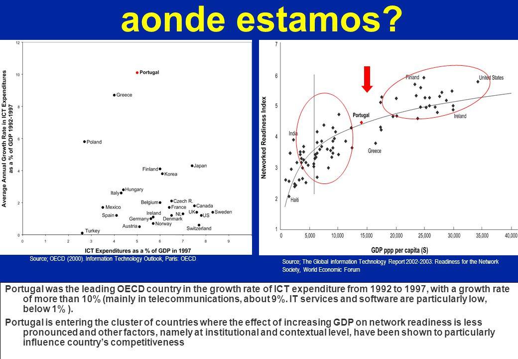 Bragança 1999 Marinha Grande 1999 Aveiro 1998... Bragança 2000 CASO 2: a mobilização da sociedade de informação
