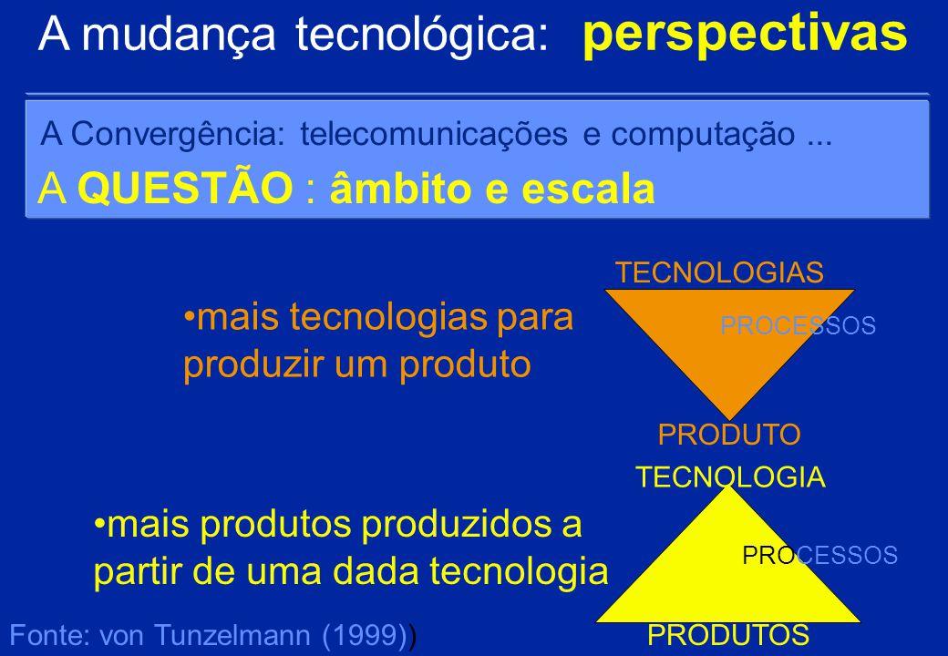 Alguns casos… Momentos de inovação em Portugal no sec XX