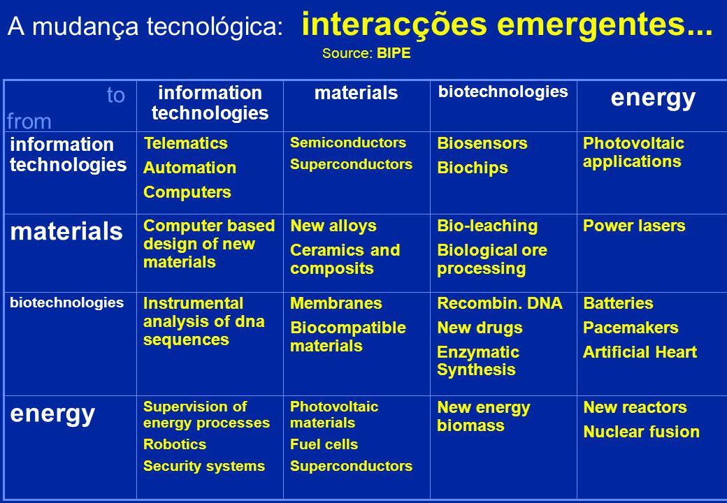 A mudança tecnológica: perspectivas A Convergência: telecomunicações e computação... A QUESTÃO : âmbito e escala PRODUTOS PRODUTO mais tecnologias par