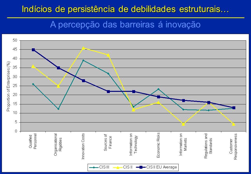 Inovação em Portugal: aonde estamos? Ireland Austria Germany Netherlands UK Sweden Norway France Luxemburg Belgium 0% 20% 40% 60% 80% 100% 20%40%60%80
