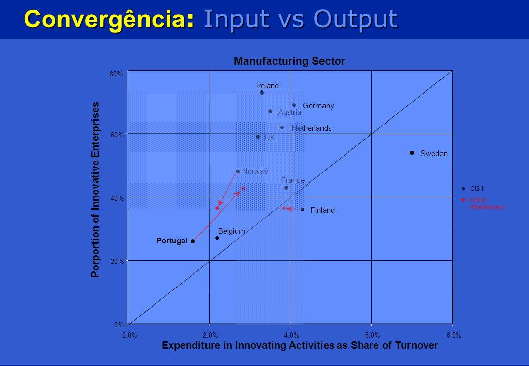 Indícios de persistência de debilidades estruturais… A percepção das barreiras á inovação