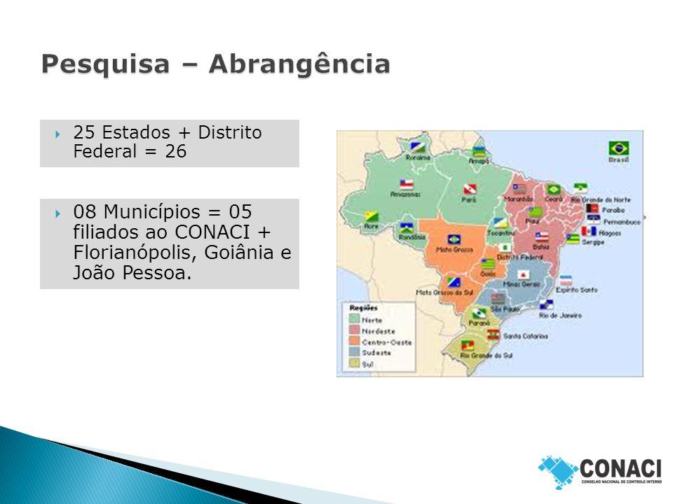 25 Estados + Distrito Federal = 26  08 Municípios = 05 filiados ao CONACI + Florianópolis, Goiânia e João Pessoa.