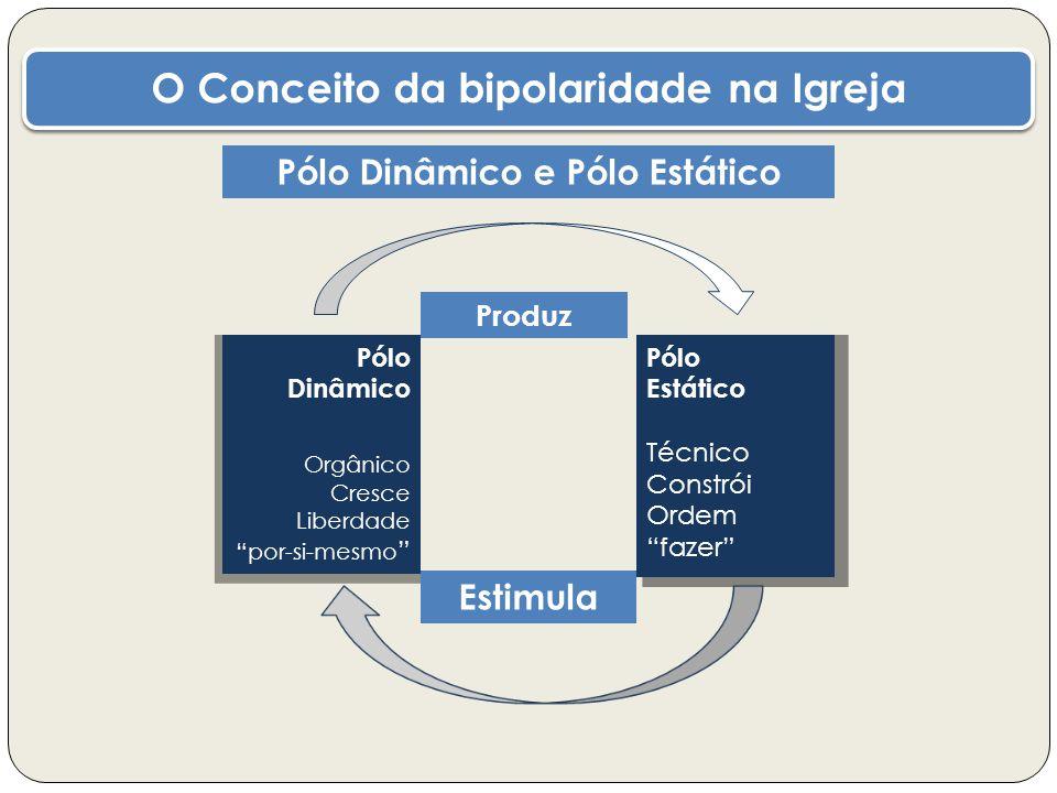 O Conceito da bipolaridade na Igreja Pólo Dinâmico e Pólo Estático Pólo Dinâmico Orgânico Cresce Liberdade por-si-mesmo Pólo Estático Técnico Constrói Ordem fazer Estimula Produz