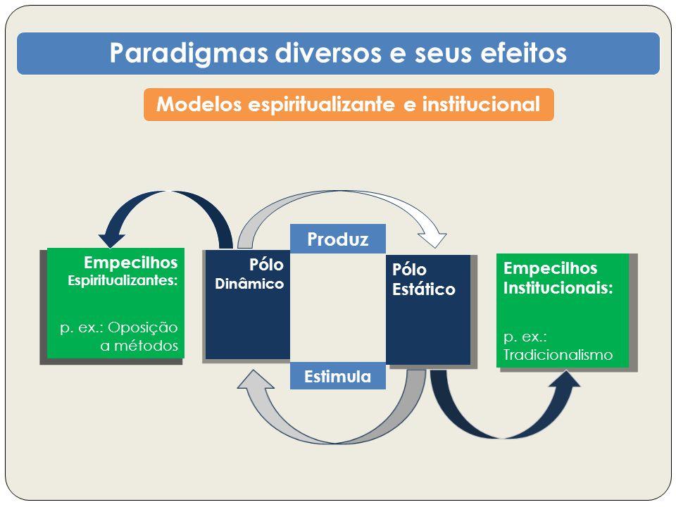 Paradigmas diversos e seus efeitos Modelos espiritualizante e institucional Pólo Dinâmico Pólo Estático Estimula Produz Empecilhos Institucionais: p.