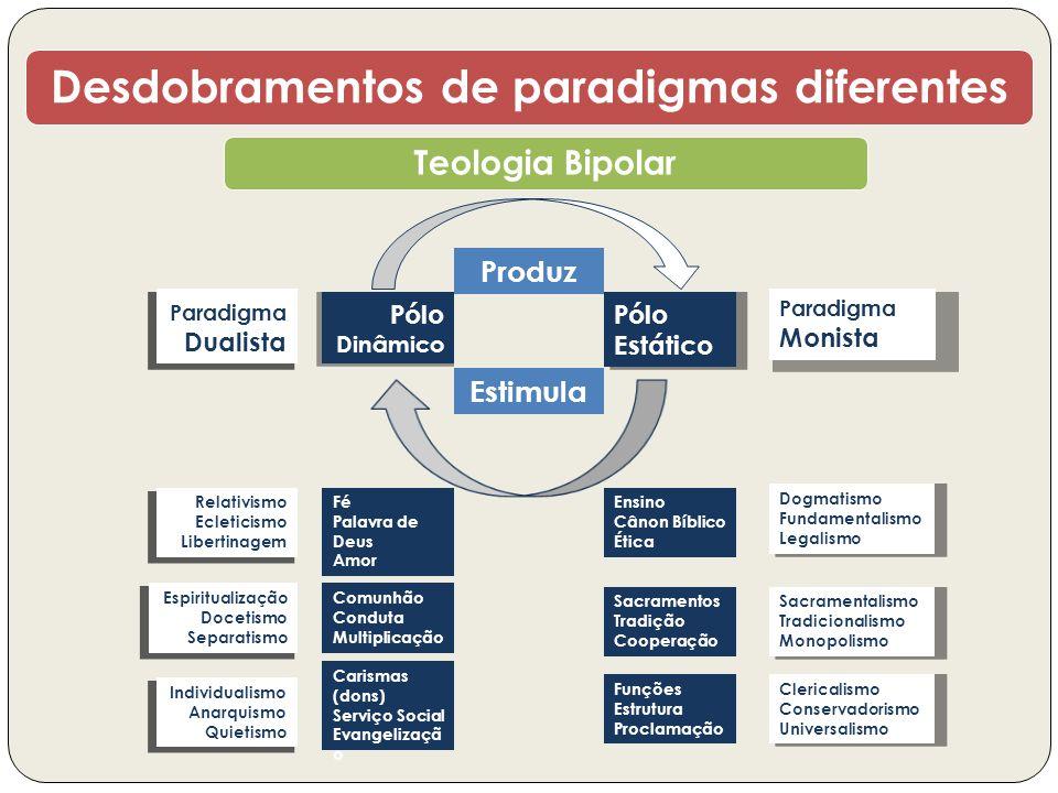 Desdobramentos de paradigmas diferentes Teologia Bipolar Pólo Dinâmico Pólo Estático Estimula Produz Paradigma Monista Paradigma Dualista Fé Palavra d