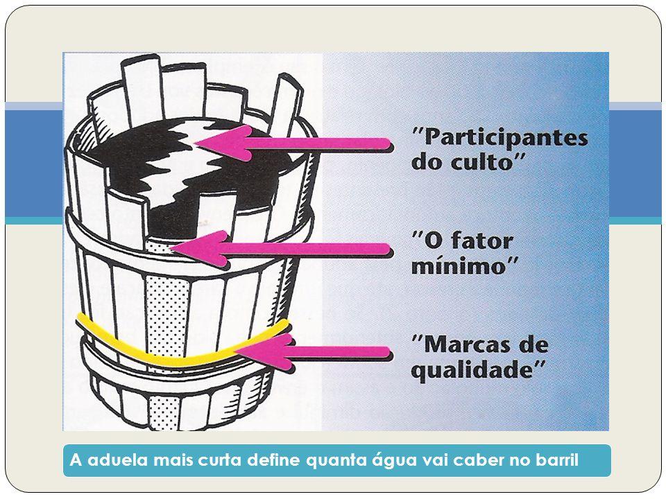 A aduela mais curta define quanta água vai caber no barril