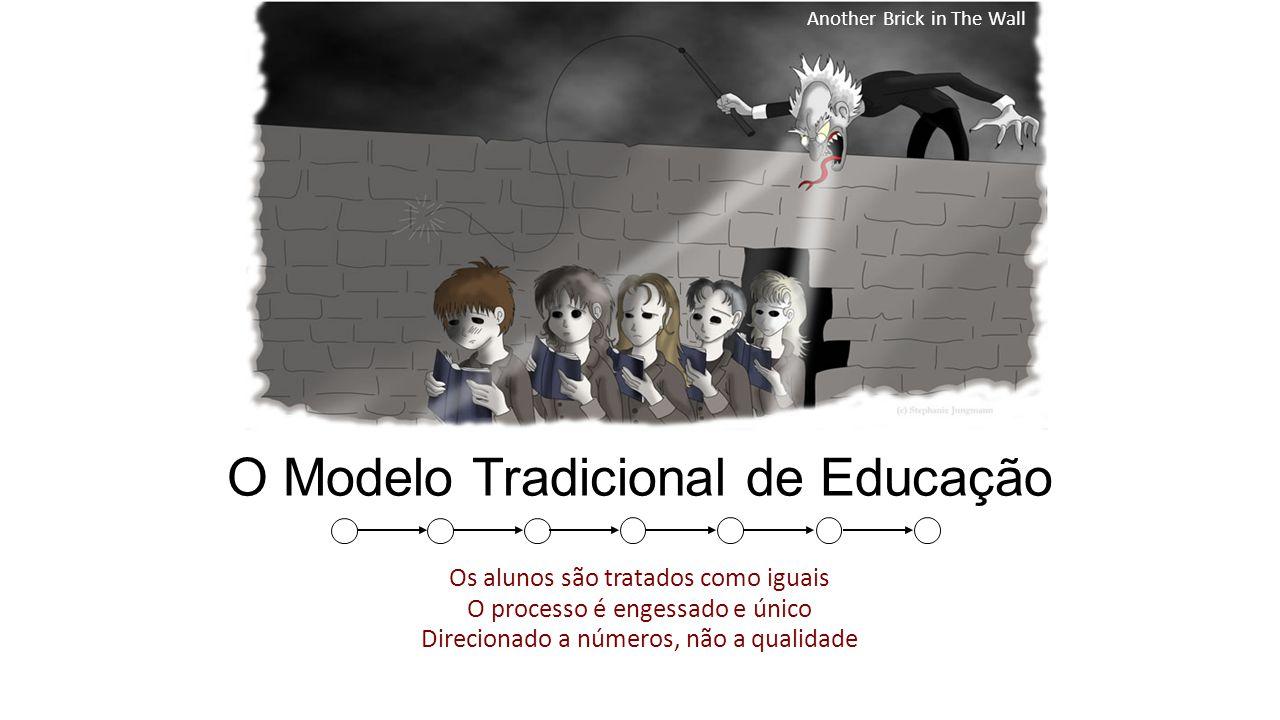 O Modelo Tradicional de Educação Another Brick in The Wall Os alunos são tratados como iguais O processo é engessado e único Direcionado a números, não a qualidade