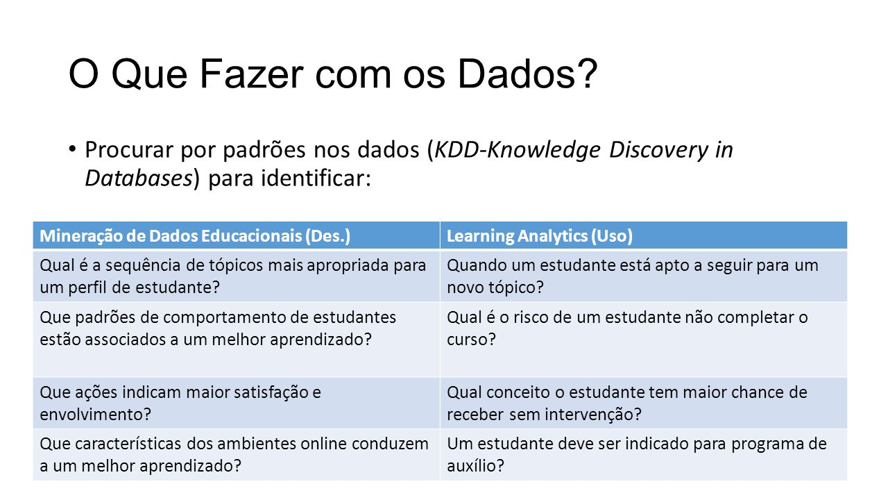 Ferramentas de Learning Analytics Ellucian's Course Signals; Balcksboard's Retention Center; Desire2Learn's Student Success System