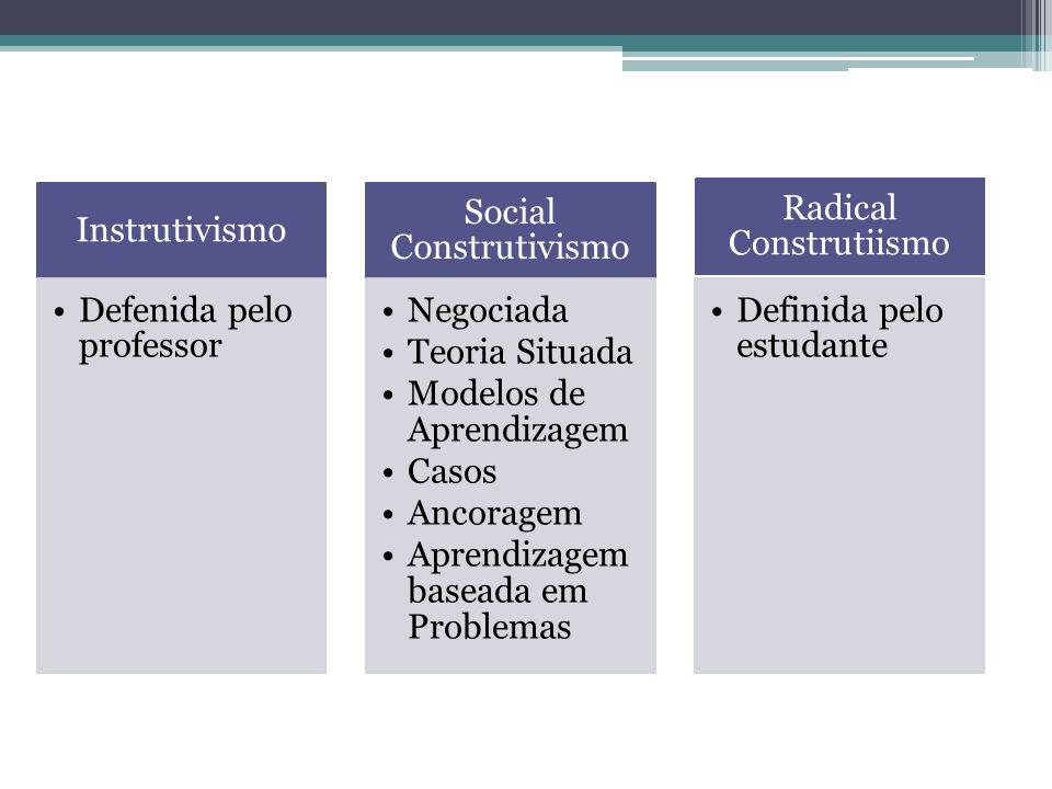 Instrutivismo Defenida pelo professor Social Construtivismo Negociada Teoria Situada Modelos de Aprendizagem Casos Ancoragem Aprendizagem baseada em P