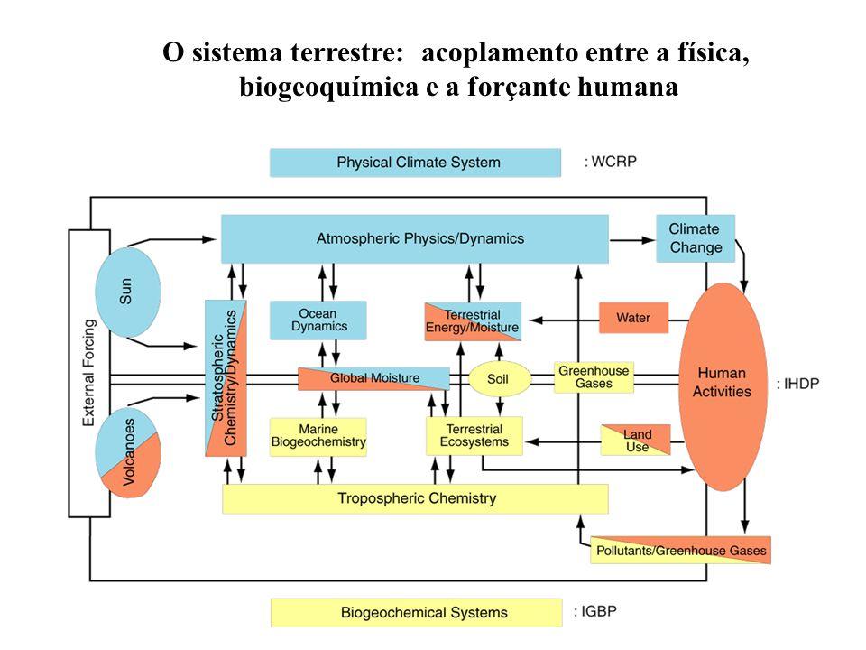 O sistema terrestre: acoplamento entre a física, biogeoquímica e a forçante humana
