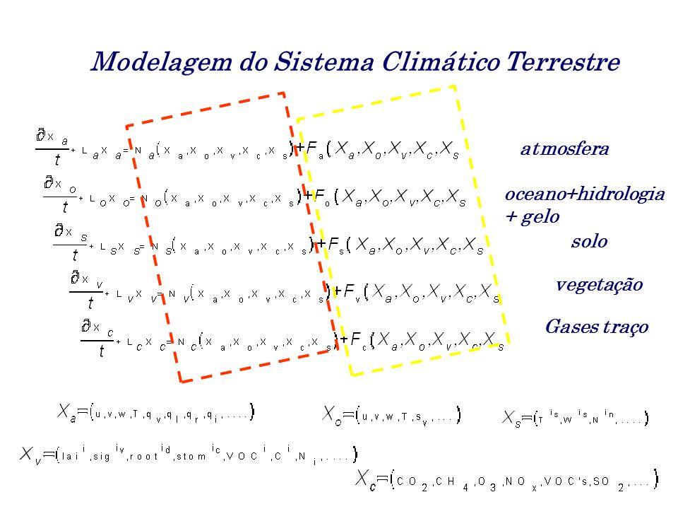 Modelos no AR5 têm complexidade inédita: Efeito do derretimento do permafrost Fertilização da biota pelo CO2 Disponibilidade de nutrientes Ciclo biogeoquímico de gases traço Aerossois e nuvens Interação das correntes oceânicas com o gelo… Cenários econômicos interativos… Modelos no AR5 têm complexidade inédita: Efeito do derretimento do permafrost Fertilização da biota pelo CO2 Disponibilidade de nutrientes Ciclo biogeoquímico de gases traço Aerossois e nuvens Interação das correntes oceânicas com o gelo… Cenários econômicos interativos…