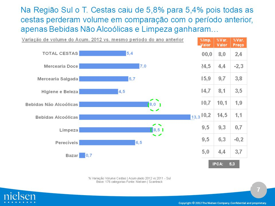 7 Copyright © 2012 The Nielsen Company. Confidential and proprietary. Na Região Sul o T. Cestas caiu de 5,8% para 5,4% pois todas as cestas perderam v