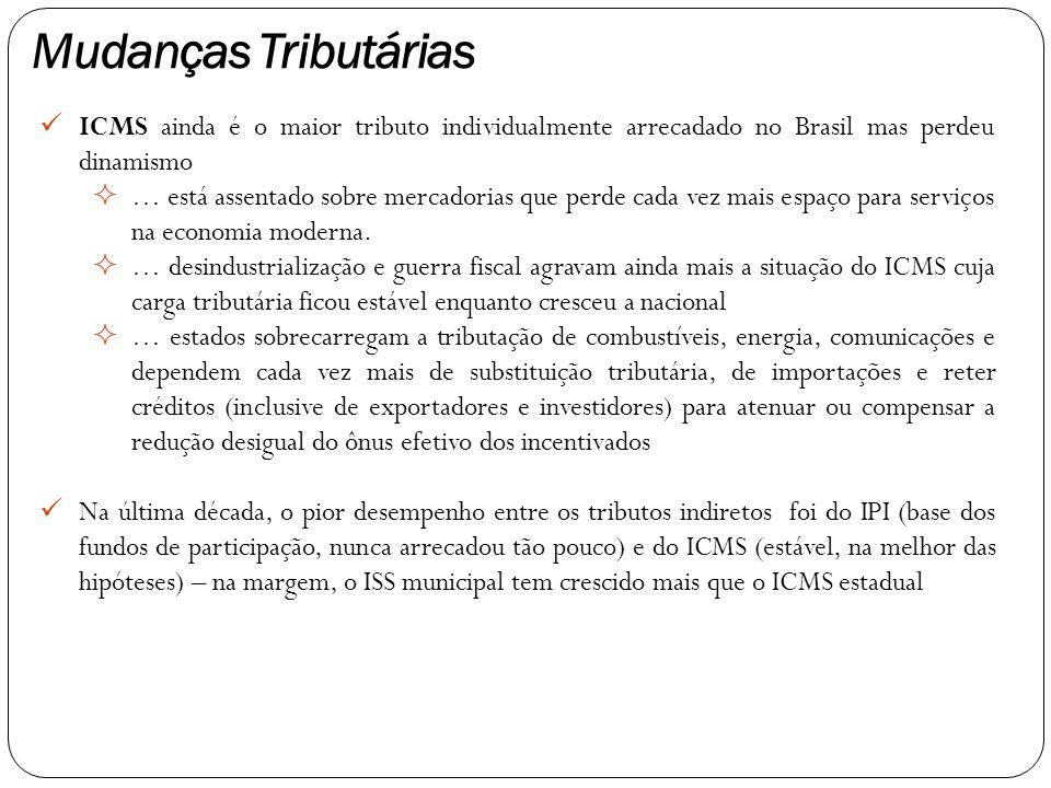 ICMS ainda é o maior tributo individualmente arrecadado no Brasil mas perdeu dinamismo  … está assentado sobre mercadorias que perde cada vez mais espaço para serviços na economia moderna.