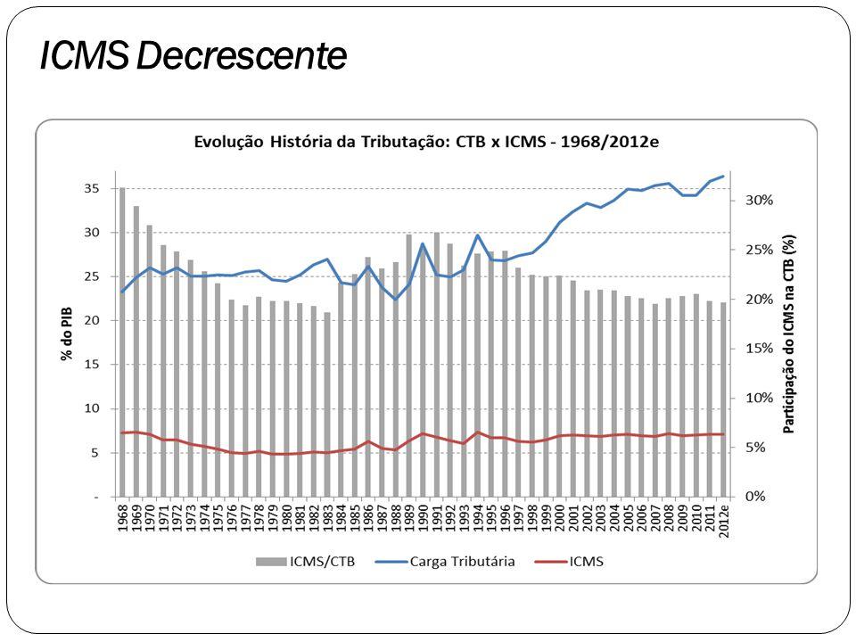 ICMS Decrescente