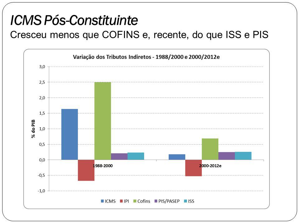 ICMS Pós-Constituinte Cresceu menos que COFINS e, recente, do que ISS e PIS