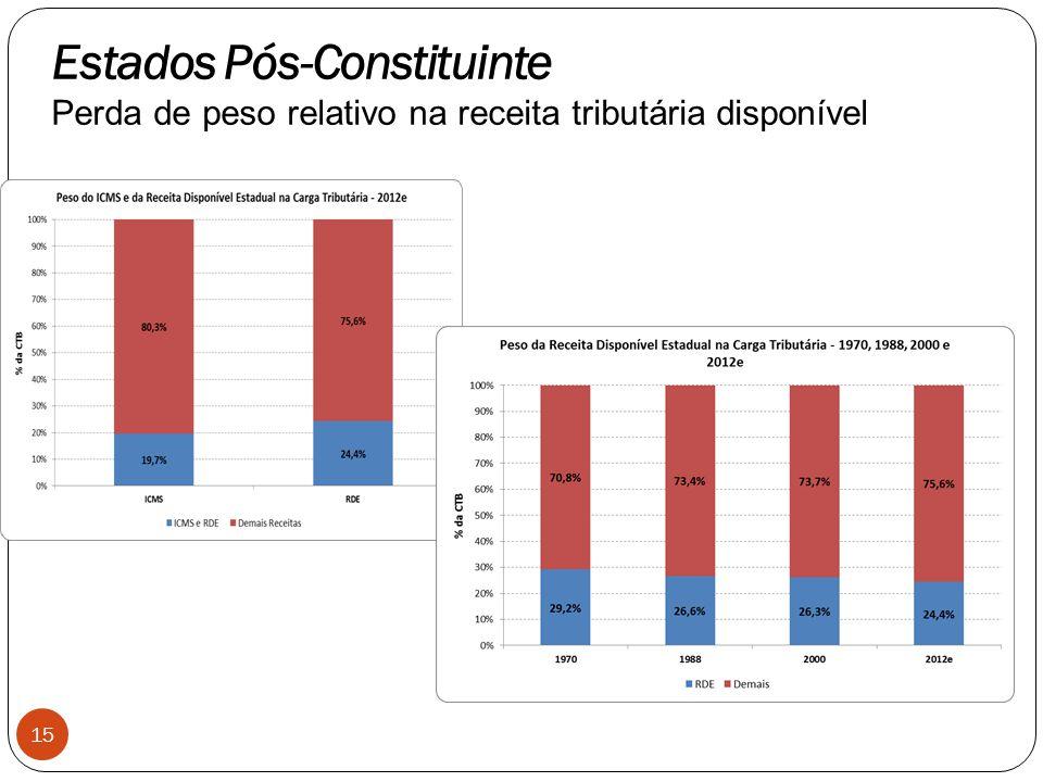 15 Estados Pós-Constituinte Perda de peso relativo na receita tributária disponível