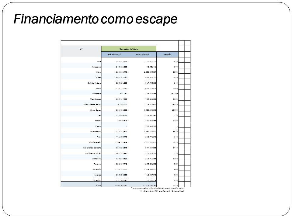 Financiamento como escape UF Operações de Crédito Até 4º Bim./10 Até 4º Bim./13 Variação Acre 290.513.929 111.927.122-61% Amazonas 343.125.610 42.931.