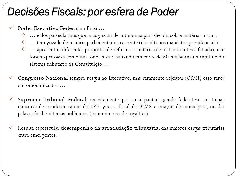 Poder Executivo Federal no Brasil…  … é dos países latinos que mais gozam de autonomia para decidir sobre matérias fiscais.  … tem gozado de maioria