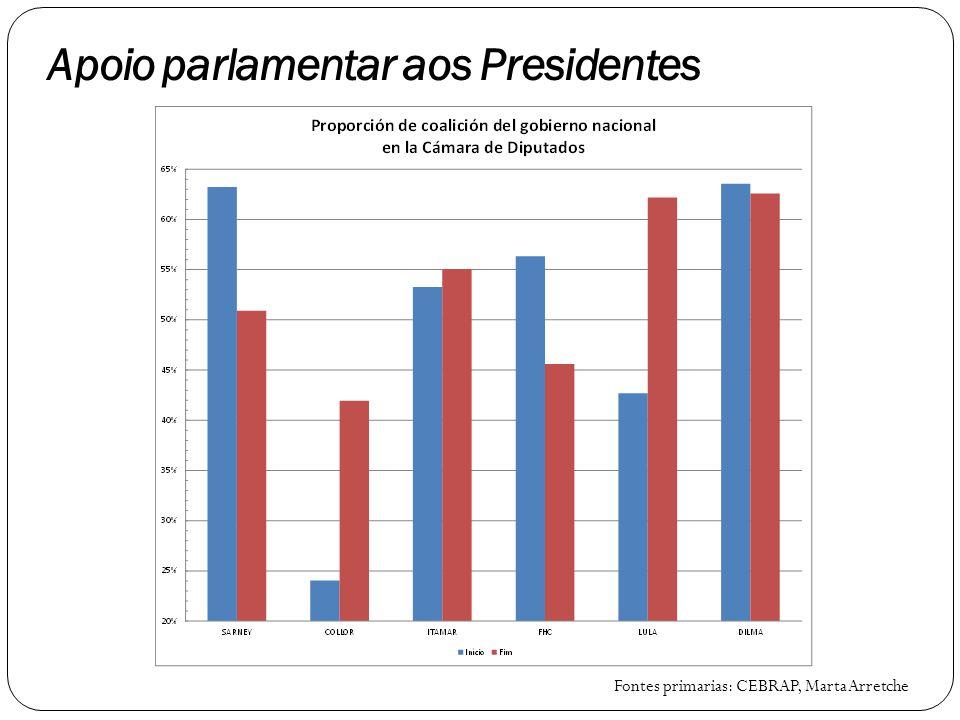 Apoio parlamentar aos Presidentes Fontes primarias: CEBRAP, Marta Arretche