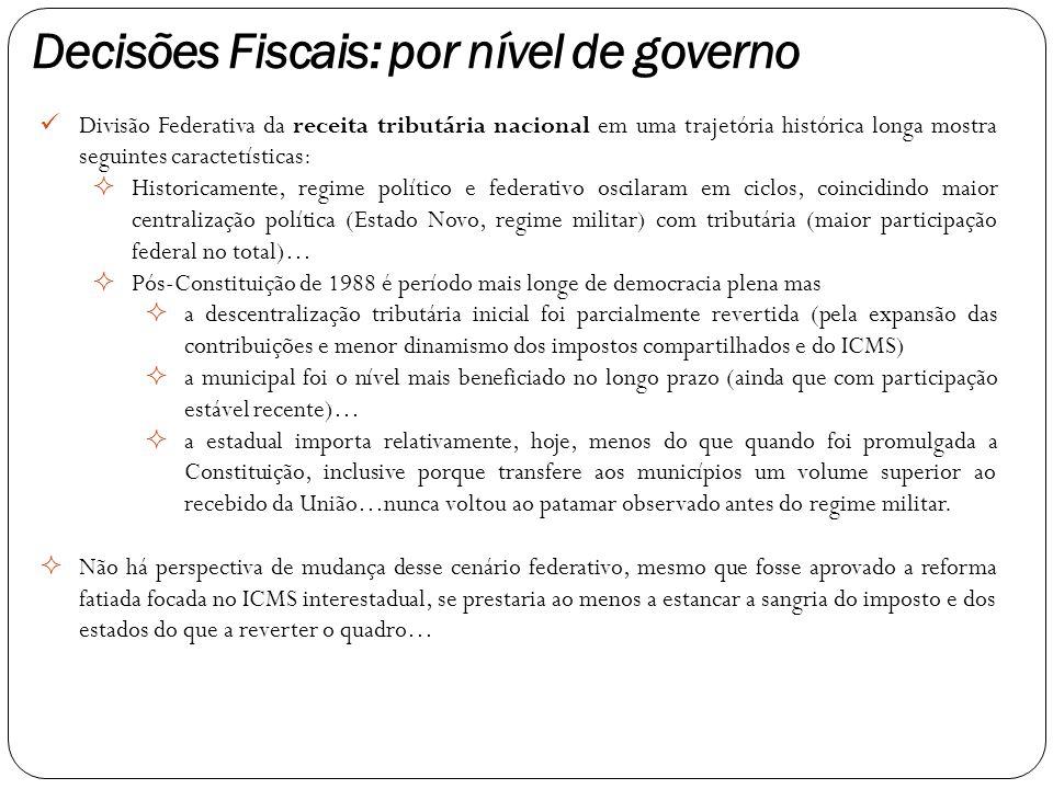 Divisão Federativa da receita tributária nacional em uma trajetória histórica longa mostra seguintes caractetísticas:  Historicamente, regime polític