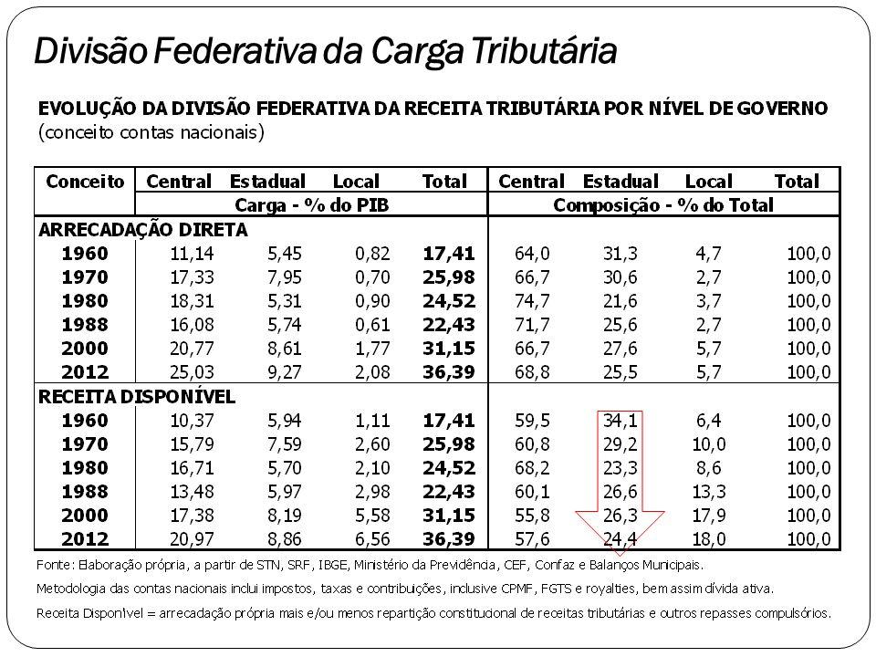 Financiamento como escape UF Operações de Crédito Até 4º Bim./10 Até 4º Bim./13 Variação Acre 290.513.929 111.927.122-61% Amazonas 343.125.610 42.931.483-87% Bahia 335.245.773 1.203.409.067259% Ceará 852.387.952 464.658.202-45% Distrito Federal 253.631.553 117.700.261-54% Goiás 136.215.157 403.276.913196% Maranhão 801.251 226.825.86328209% Mato Grosso 300.147.619 780.661.882160% Mato Grosso do Sul 6.008.994 116.235.6991834% Minas Gerais 305.106.918 4.328.405.8131319% Pará 570.054.511 129.647.048-77% Paraíba 16.952.545 171.285.058910% Paraná - 100.543.105… Pernambuco 418.147.649 1.951.135.027367% Piauí 471.200.775 356.771.371-24% Rio de Janeiro 1.154.925.414 3.260.631.816182% Rio Grande do Norte 184.038.573 504.564.558174% Rio Grande do Sul 942.153.445 272.029.768-71% Rondônia 139.510.302 319.711.368129% Roraima 156.127.746 309.221.06298% São Paulo 1.122.755.517 1.614.046.01144% Sergipe 260.056.150 416.487.67360% Tocantins 232.260.748 72.030.994-69% SOMA 8.491.368.132 17.274.137.164103% ¹ Soma dos estados, excluindo Alagoas, Amapá e Espiríto Santo.