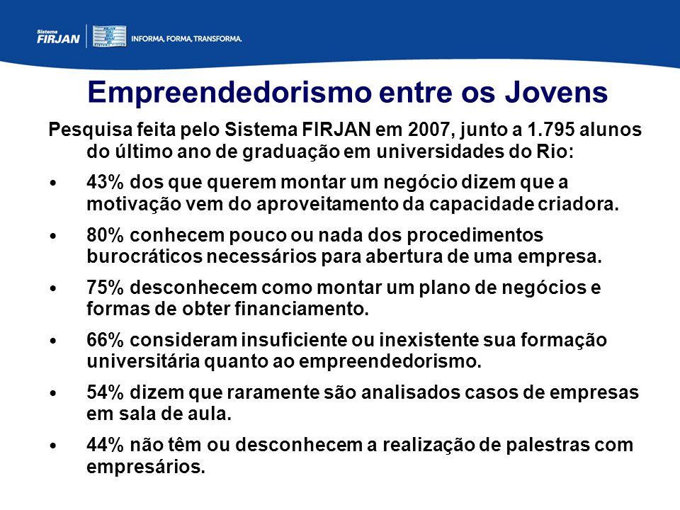 Empreendedorismo entre os Jovens Pesquisa feita pelo Sistema FIRJAN em 2007, junto a 1.795 alunos do último ano de graduação em universidades do Rio: 43% dos que querem montar um negócio dizem que a motivação vem do aproveitamento da capacidade criadora.