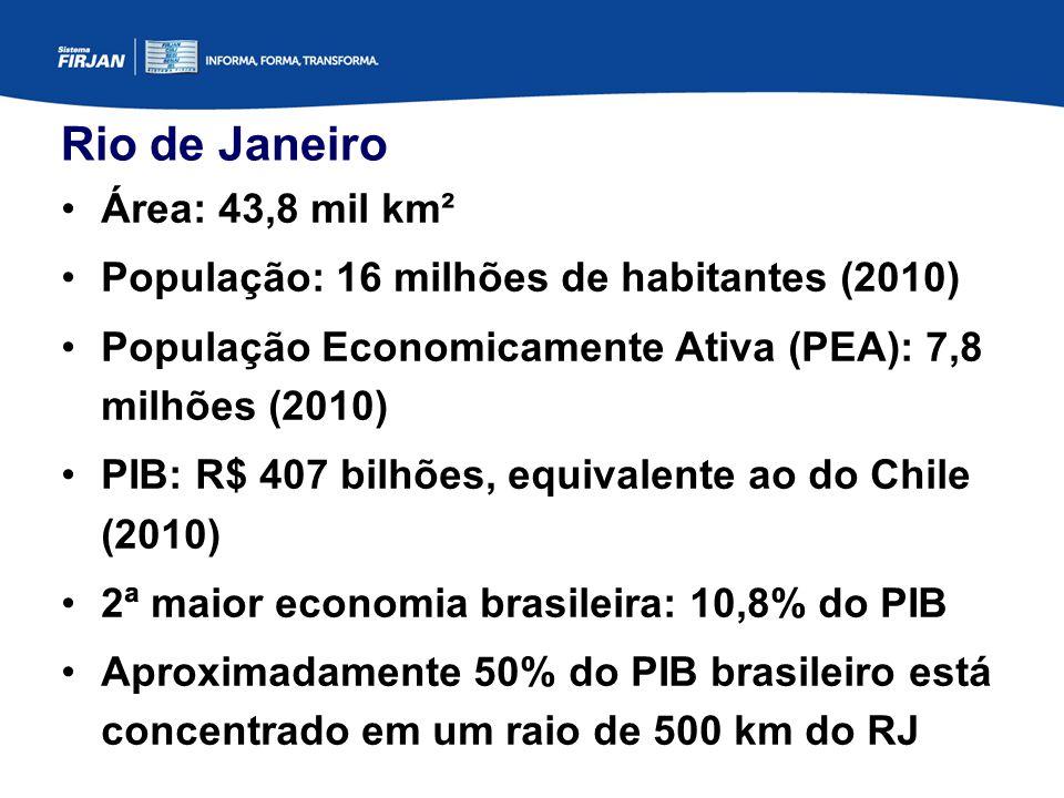 Rio de Janeiro Área: 43,8 mil km² População: 16 milhões de habitantes (2010) População Economicamente Ativa (PEA): 7,8 milhões (2010) PIB: R$ 407 bilhões, equivalente ao do Chile (2010) 2ª maior economia brasileira: 10,8% do PIB Aproximadamente 50% do PIB brasileiro está concentrado em um raio de 500 km do RJ