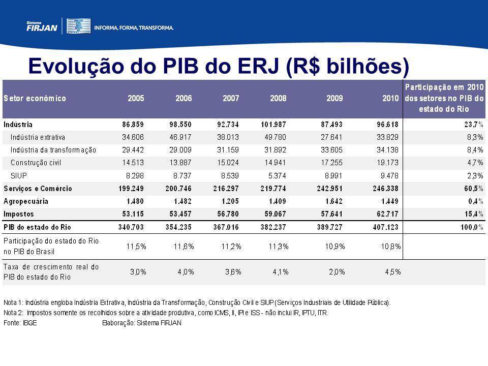 Evolução do PIB do ERJ (R$ bilhões)