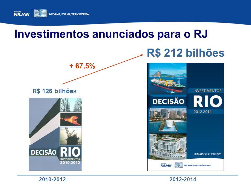Investimentos anunciados para o RJ R$ 126 bilhões R$ 212 bilhões + 67,5% 2010-20122012-2014
