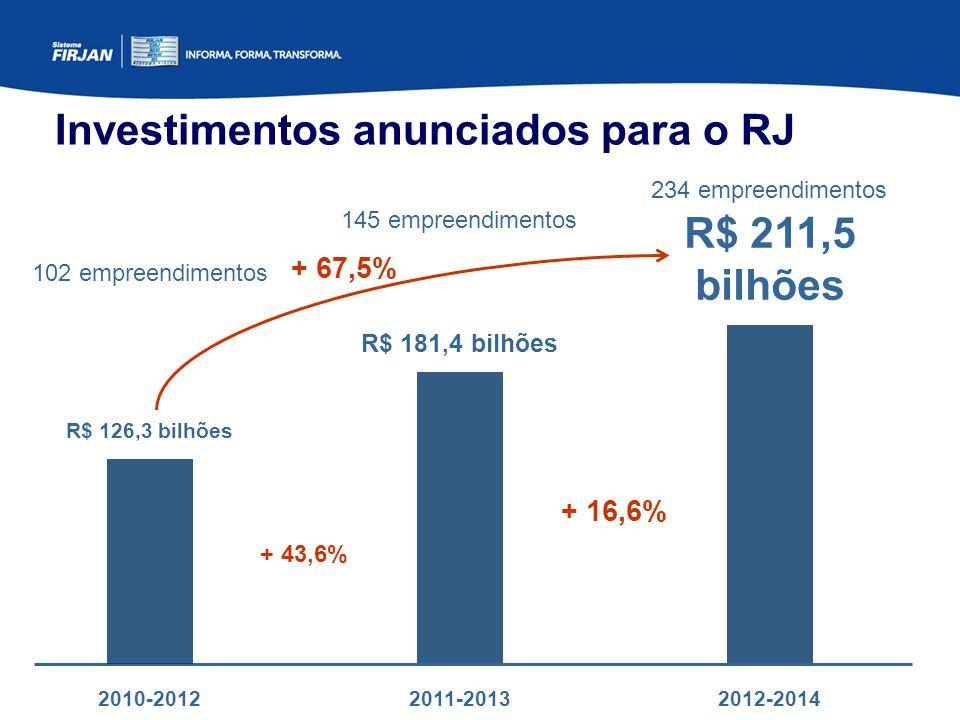 Investimentos anunciados para o RJ 2011-20132012-2014 R$ 181,4 bilhões R$ 211,5 bilhões + 16,6% 2010-2012 R$ 126,3 bilhões + 43,6% + 67,5% 145 empreendimentos 234 empreendimentos 102 empreendimentos