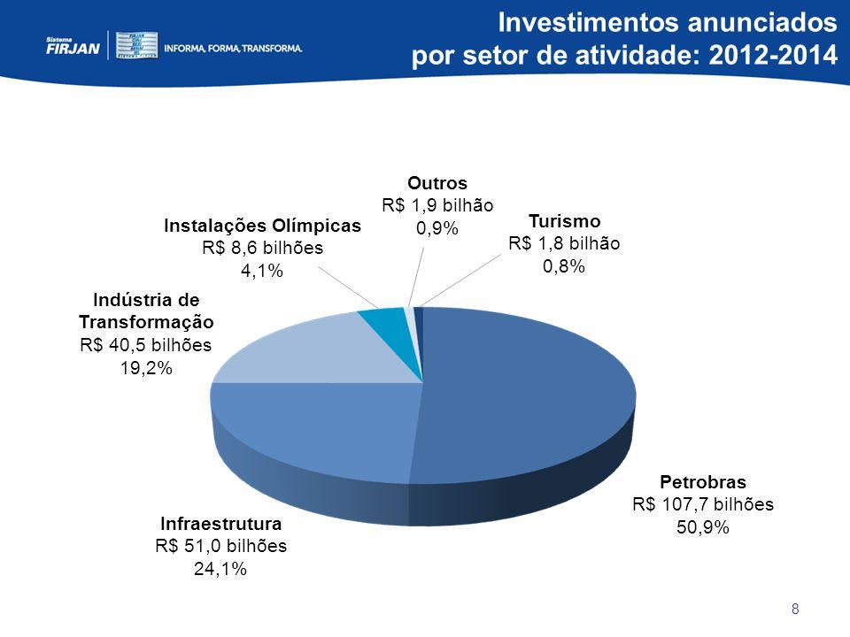 8 Indústria de Transformação R$ 40,5 bilhões 19,2% Instalações Olímpicas R$ 8,6 bilhões 4,1% Petrobras R$ 107,7 bilhões 50,9% Infraestrutura R$ 51,0 bilhões 24,1% Outros R$ 1,9 bilhão 0,9% Turismo R$ 1,8 bilhão 0,8% Investimentos anunciados por setor de atividade: 2012-2014