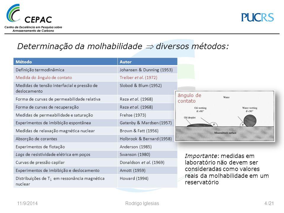 /21 Determinação da molhabilidade  diversos métodos: 11/9/2014Rodrigo Iglesias4 MétodoAutor Definição termodinâmicaJohansen & Dunning (1953) Medida d