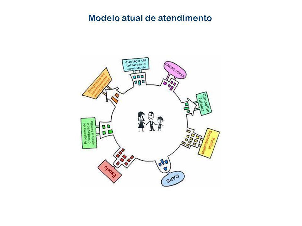 Modelo atual de atendimento Escola