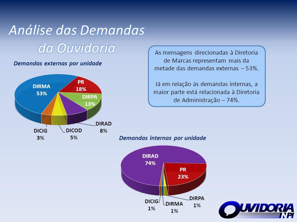 As mensagens direcionadas à Diretoria de Marcas representam mais da metade das demandas externas – 53%. Já em relação às demandas internas, a maior pa