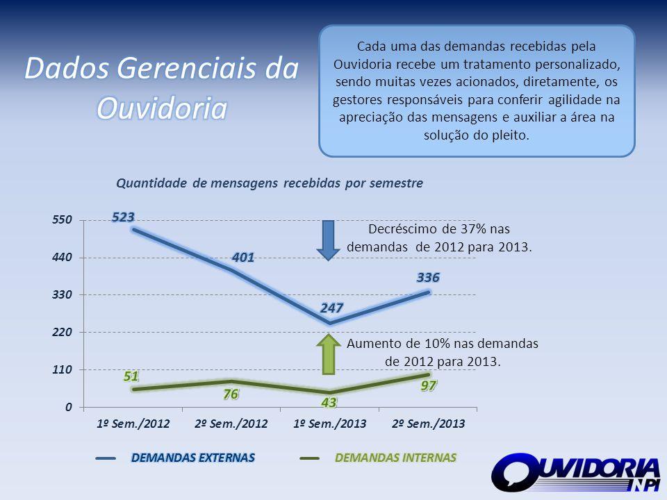 Decréscimo de 37% nas demandas de 2012 para 2013. Aumento de 10% nas demandas de 2012 para 2013. Cada uma das demandas recebidas pela Ouvidoria recebe
