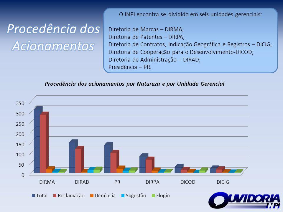 A maioria dos acionamentos são provenientes dos Estados de São Paulo (268 mensagens) e Rio de Janeiro (226 mensagens), que representam 37% e 31% do total respectivamente.