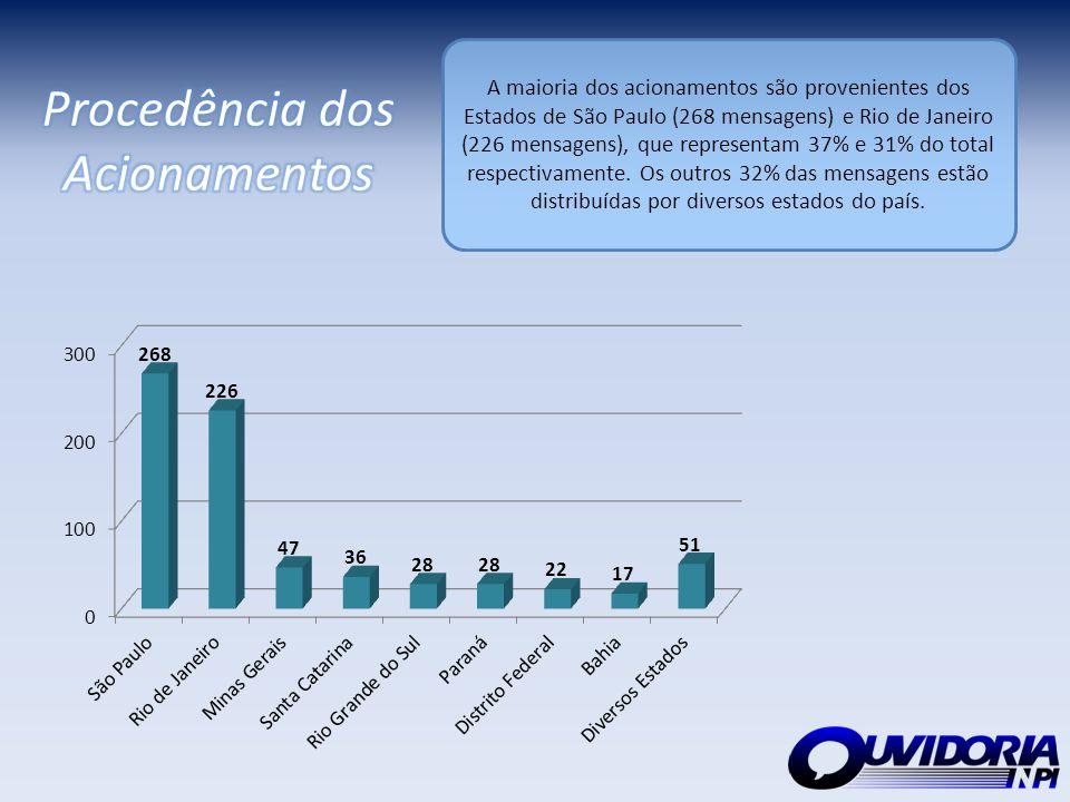 A maioria dos acionamentos são provenientes dos Estados de São Paulo (268 mensagens) e Rio de Janeiro (226 mensagens), que representam 37% e 31% do to