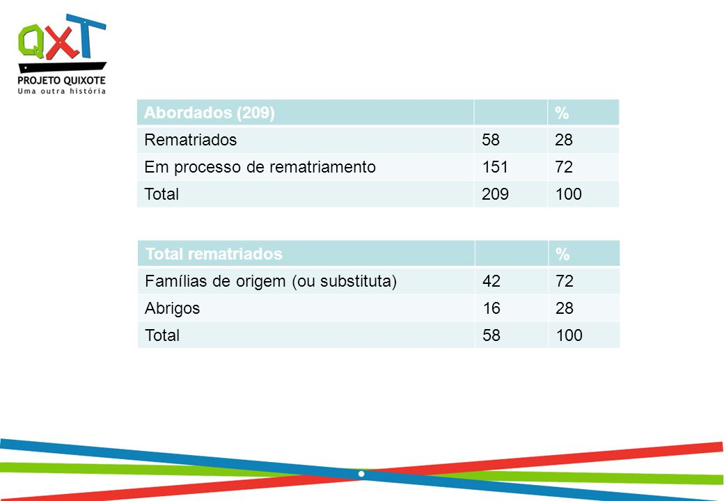 Abordados (209)% Rematriados5828 Em processo de rematriamento15172 Total209100 Total rematriados% Famílias de origem (ou substituta)4272 Abrigos1628 Total58100