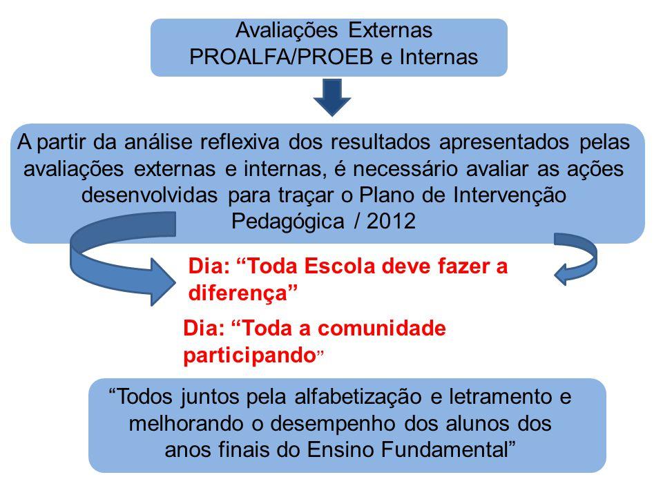 A partir da análise reflexiva dos resultados apresentados pelas avaliações externas e internas, é necessário avaliar as ações desenvolvidas para traça